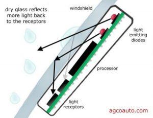 yağmur sensörü